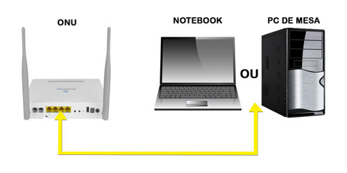 Conecte o cabo numa das portas do equipamento de Fibra e depois na entrada da Placa de Rede