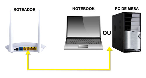 Conecte o cabo de rede no Roteador e depois na entrada da placa de rede do computador